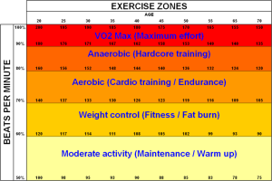 HeartRate_Exercise_zones