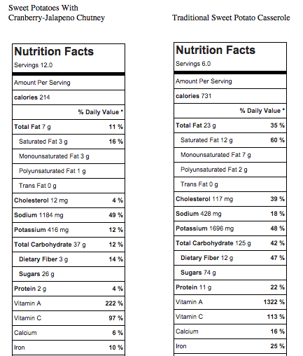 Sweet Potato Nutritional Comparison